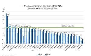 Nato spese per la difesa