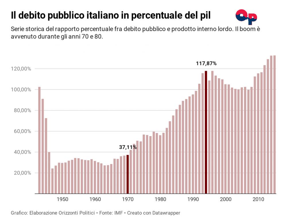 L'immagine sopra mostra l'andamento del debito pubblico italiano nel tempo